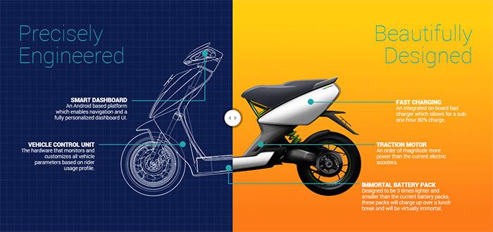 Ather S340: Uno Scooter Elettrico Con Navigatore