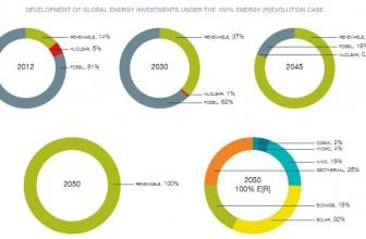 Rinnovabili: possono soddisfare il fabbisogno mondiale?