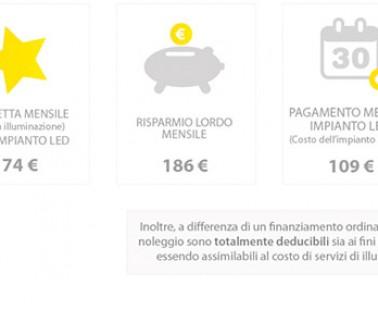 Illuminazione a LED per Imprese e Aziende: Il Noleggio Operativo